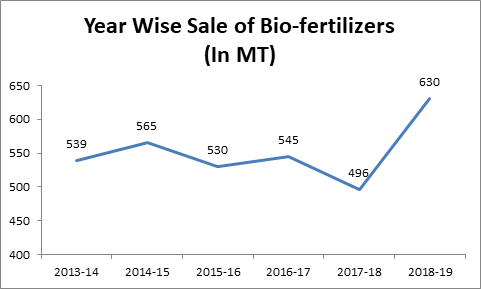 Bio Fertilizer Sale